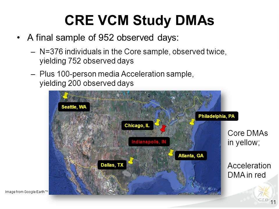 CRE VCM Study DMAs A final sample of 952 observed days: –N=376 individuals in the Core sample, observed twice, yielding 752 observed days –Plus 100-pe