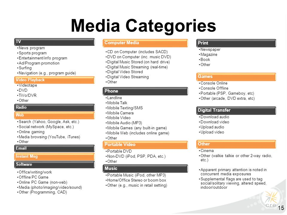 Media Categories TV News program Sports program Entertainment/info program Ad/Program promotion Surfing Navigation (e.g., program guide) Video Playback Videotape DVD TiVo/DVR Other RadioWeb Search (Yahoo, Google, Ask, etc.) Social network (MySpace, etc.) Online gaming Media browsing (YouTube, iTunes) Other EmailInstant MsgSoftware Office/writing/work Offline PC Game Online PC Game (non-web) Media (photo/imaging/video/sound) Other (Programming, CAD) Computer Media CD on Computer (includes SACD) DVD on Computer (inc.