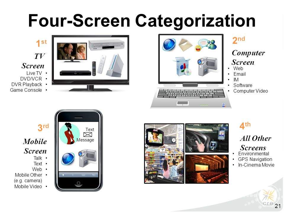 Four-Screen Categorization Computer Screen 2 nd Web Email IM Software Computer Video 3 rd Mobile Screen Talk Text Web Mobile Other (e.g.