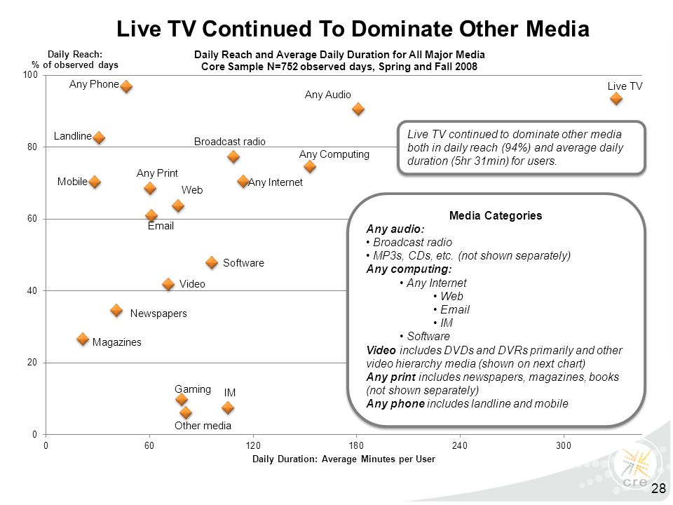 Live TV continued to dominate other media both in daily reach (94%) and average daily duration (5hr 31min) for users. Live TV Continued To Dominate Ot