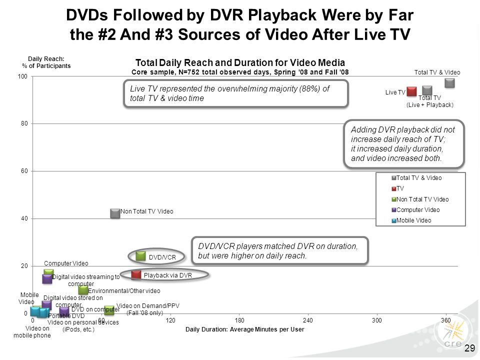 Adding DVR playback did not increase daily reach of TV; it increased daily duration, and video increased both.