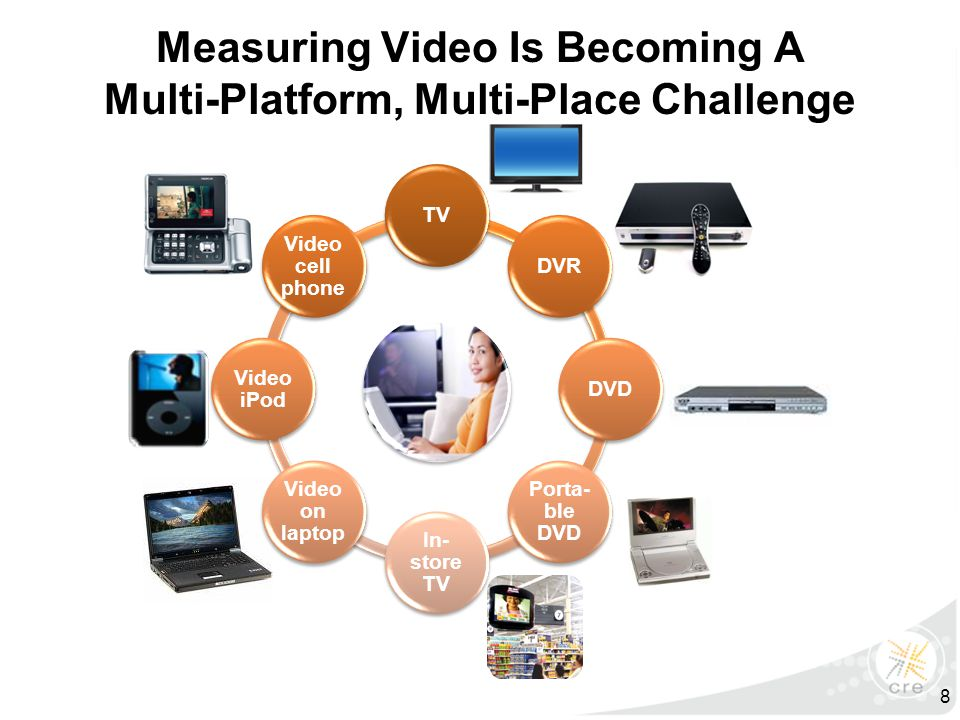 Measuring Video Is Becoming A Multi-Platform, Multi-Place Challenge TVDVRDVD Porta- ble DVD In- store TV Video on laptop Video iPod Video cell phone 8