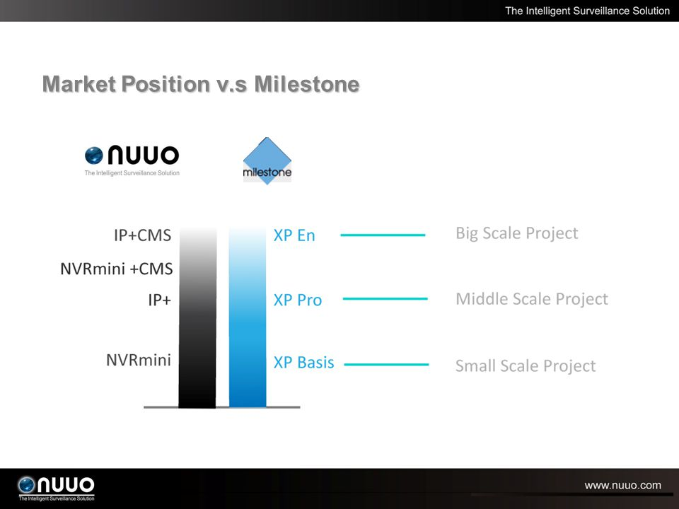 Market Position v.s Milestone