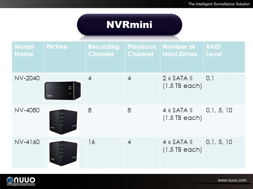 Model Name PictureRecording Channel Playback Channel Number of Hard Drives RAID Level NV-2040442 x SATA II (1.5 TB each) 0,1 NV-4080884 x SATA II (1.5 TB each) 0,1, 5, 10 NV-41601644 x SATA II (1.5 TB each) 0,1, 5, 10