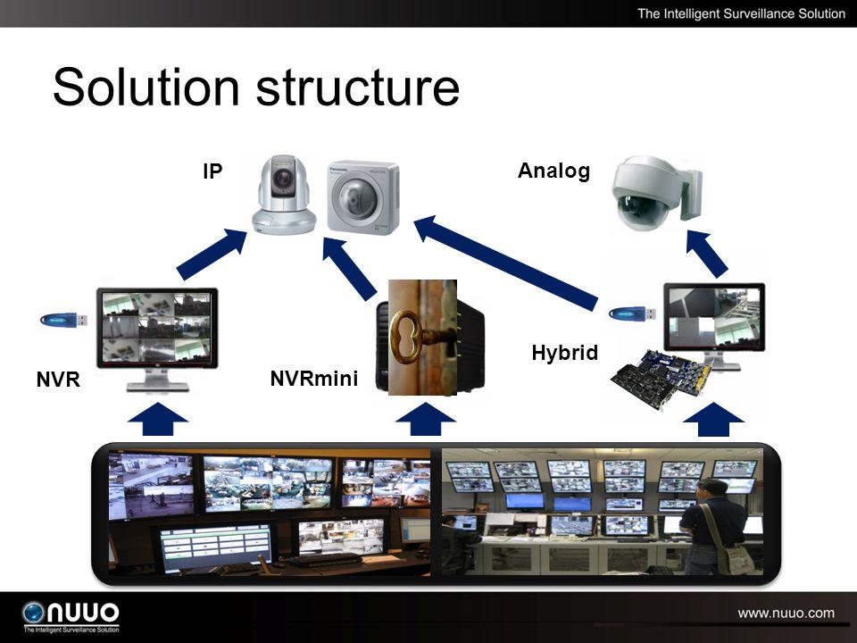DVR NVRmini Solution structure IP Analog NVR Hybrid