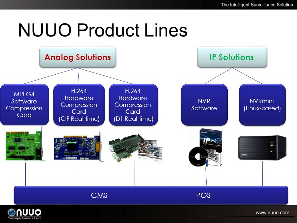 NUUO Product Lines Analog Solutions IP Solutions MPEG4 Software Compression Card H.264 Hardware Compression Card (CIF Real-time) H.264 Hardware Compression Card (CIF Real-time) H.264 Hardware Compression Card (D1 Real-time) H.264 Hardware Compression Card (D1 Real-time) NVR Software NVRmini (Linux-based) NVRmini (Linux-based) CMS POS