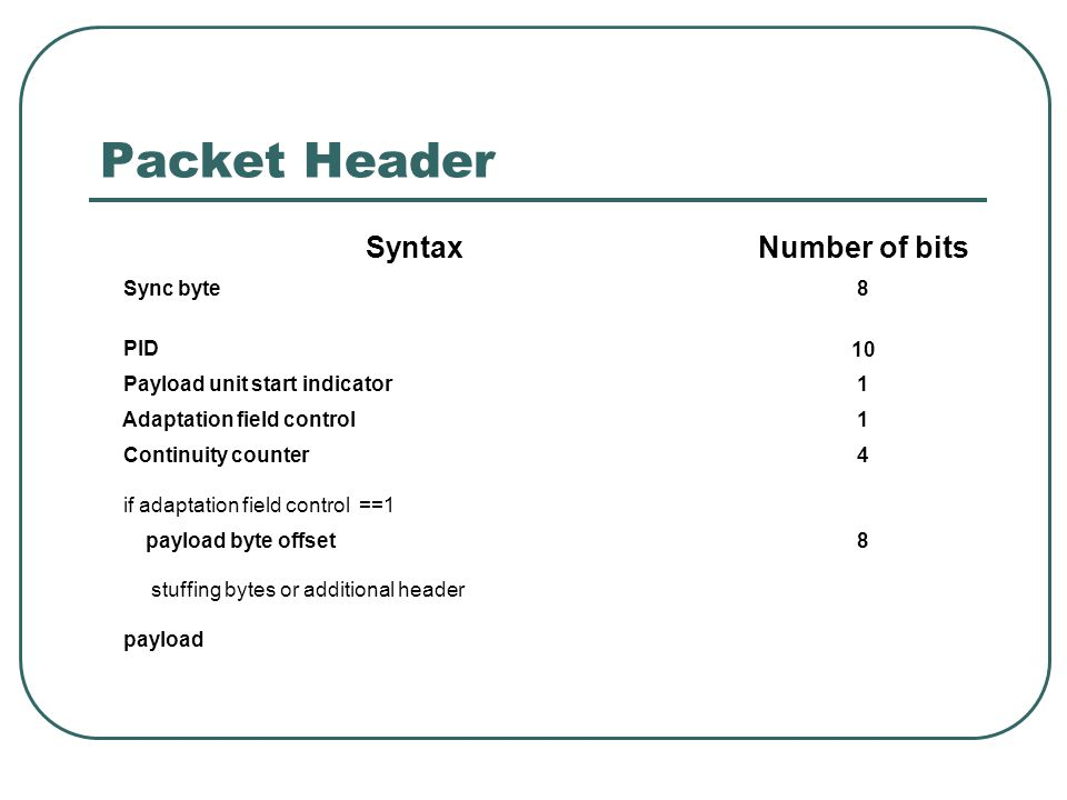 Packet Header SyntaxNumber of bits Sync byte8 PID10 Payload unit start indicator1 Adaptation field control1 Continuity counter4 if adaptation field co