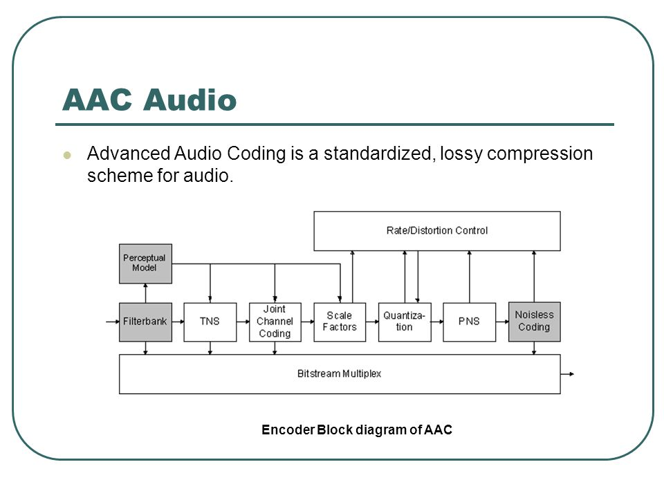 AAC Audio Profiles : Low Complexity (LC) - the simplest and most widely used; Main Profile (MAIN) - LC profile with backwards prediction; Sample-Rate Scalable (SRS) – LC profile with gain control tool ; Bit stream Formats: ADIF - Audio Data Interchange Format: Only one header in the beginning of the file followed by raw data blocks ADTS - Audio Data Transport Stream Separate header for each frame enabling decoding from any frame