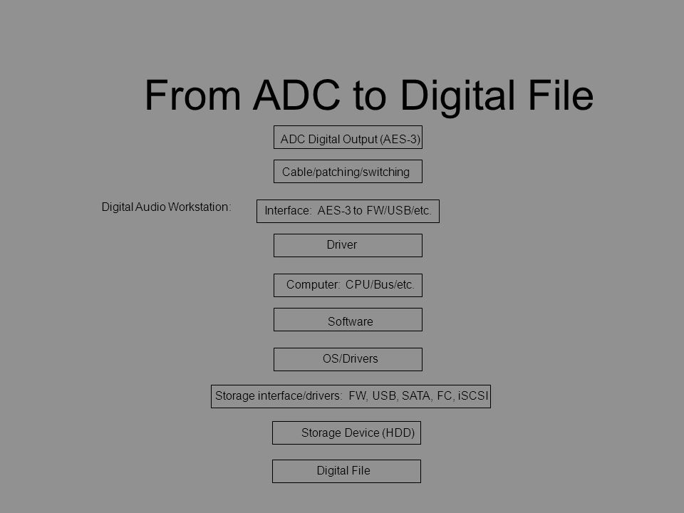 From ADC to Digital File ADC Digital Output (AES-3) Cable/patching/switching Digital Audio Workstation: Digital File Computer: CPU/Bus/etc.
