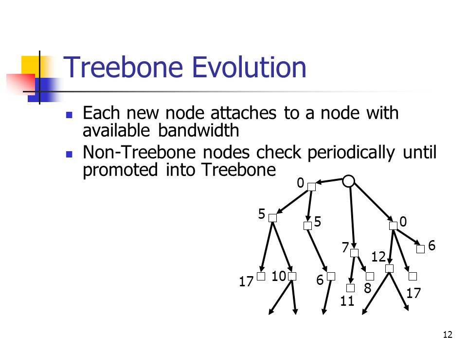 12 Treebone Evolution Each new node attaches to a node with available bandwidth Non-Treebone nodes check periodically until promoted into Treebone 0 0 5 5 7 6 17 10 6 11 8 17 12