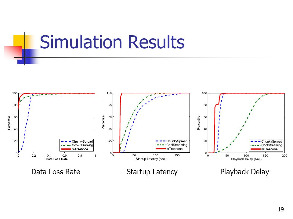 19 Simulation Results Data Loss RateStartup LatencyPlayback Delay