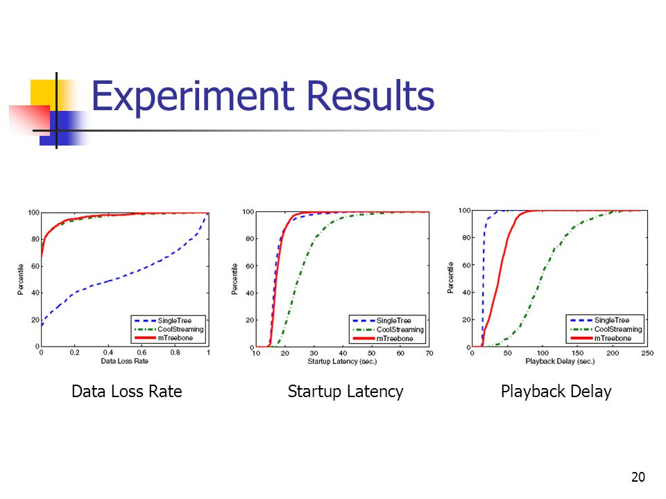 20 Experiment Results Data Loss RateStartup LatencyPlayback Delay