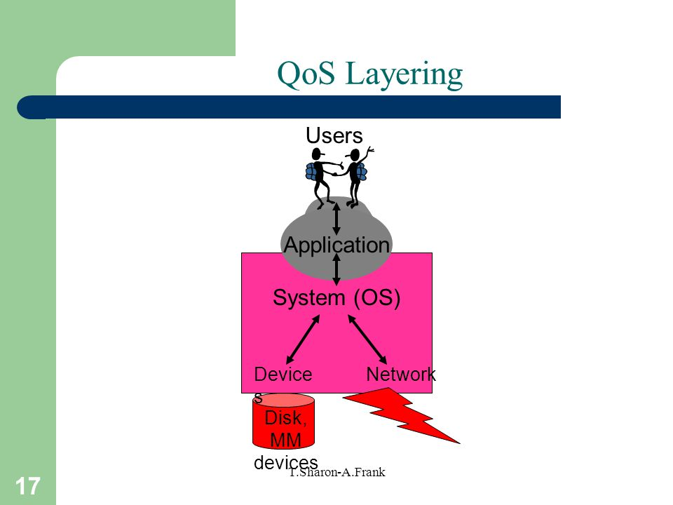 17 T.Sharon-A.Frank System (OS) Application NetworkDevice s Disk, MM devices Users QoS Layering