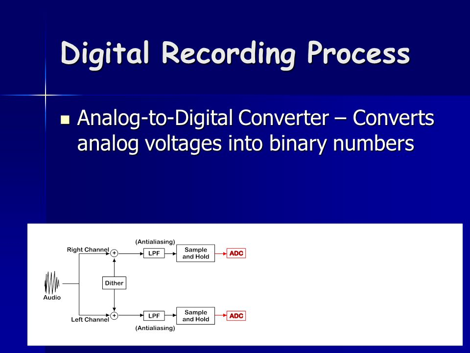 Digital Recording Process Analog-to-Digital Converter – Converts analog voltages into binary numbers Analog-to-Digital Converter – Converts analog voltages into binary numbers