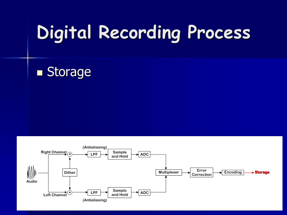 Digital Recording Process Storage Storage