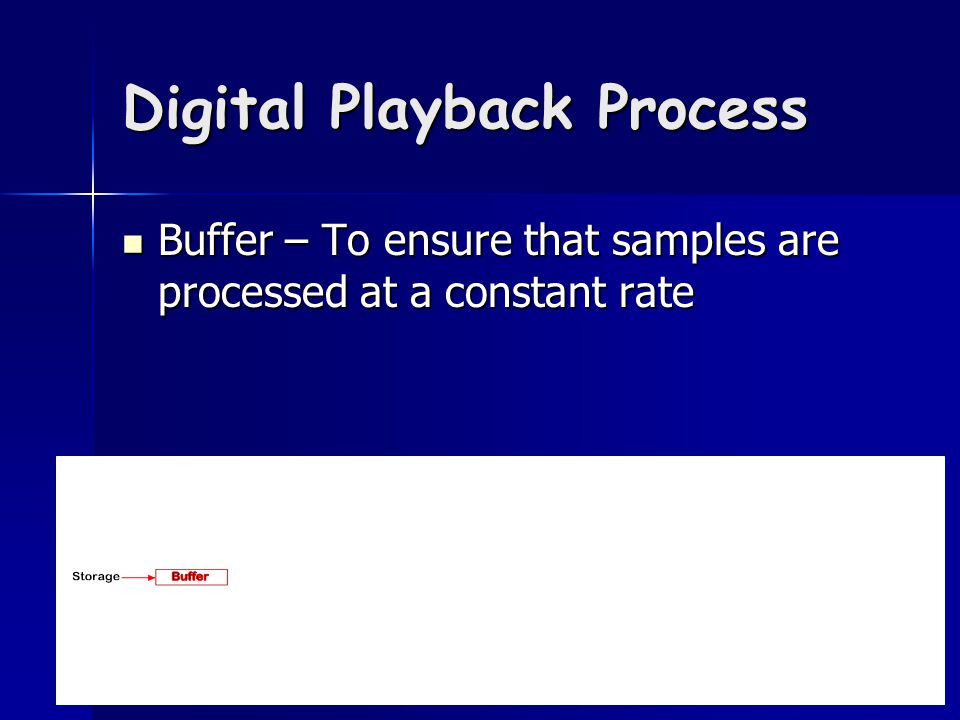 Digital Playback Process Buffer – To ensure that samples are processed at a constant rate Buffer – To ensure that samples are processed at a constant rate