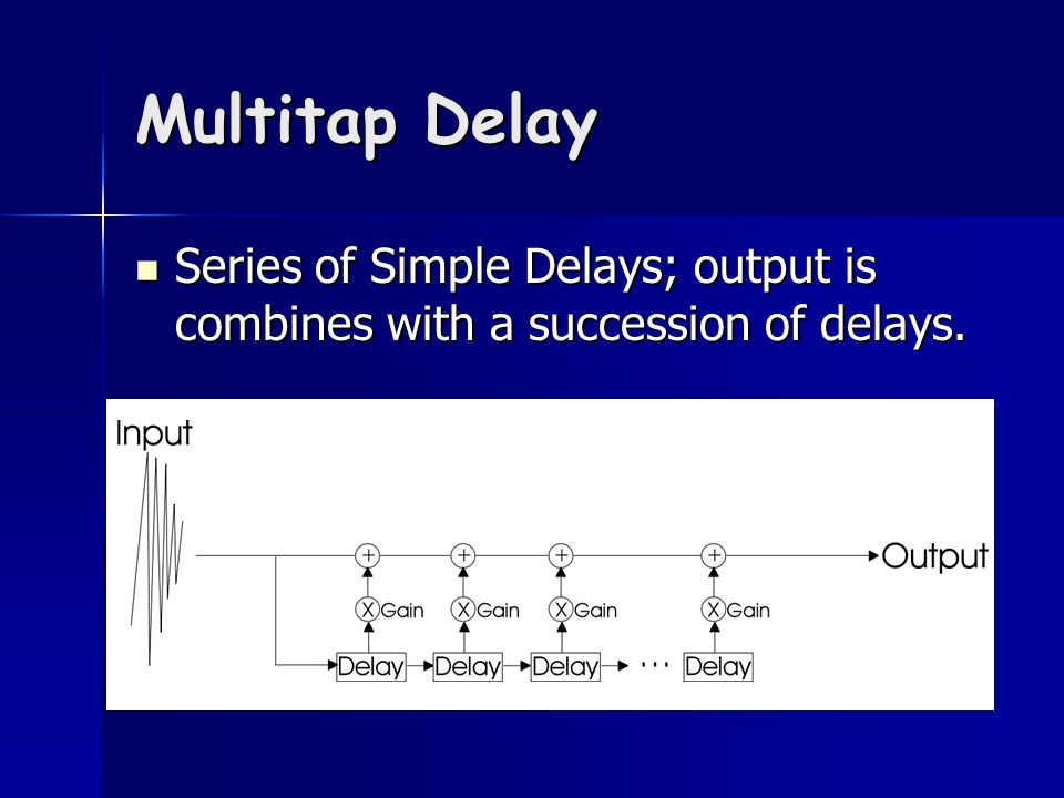 Multitap Delay Series of Simple Delays; output is combines with a succession of delays.