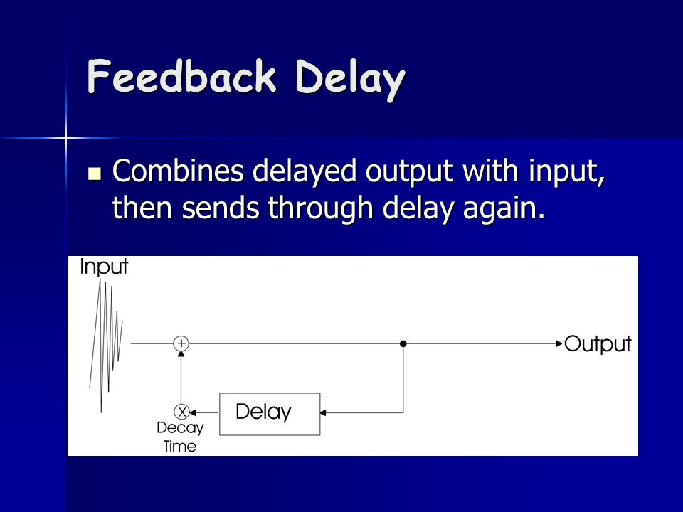 Feedback Delay Combines delayed output with input, then sends through delay again.