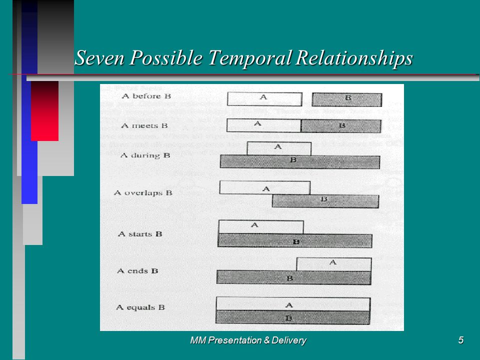 MM Presentation & Delivery5 Seven Possible Temporal Relationships