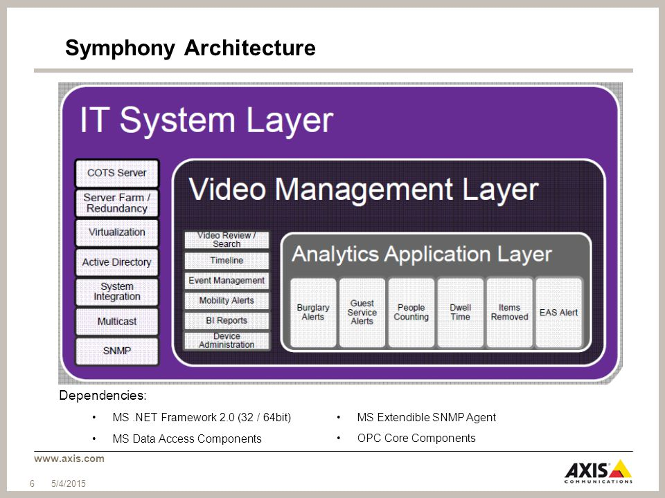 www.axis.com Symphony Architecture Dependencies: MS.NET Framework 2.0 (32 / 64bit) MS Data Access Components MS Extendible SNMP Agent OPC Core Compone