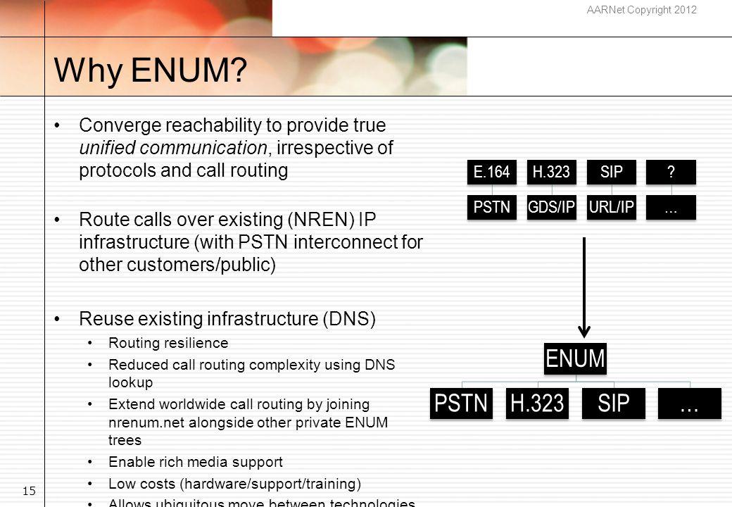 AARNet Copyright 2012 Why ENUM.