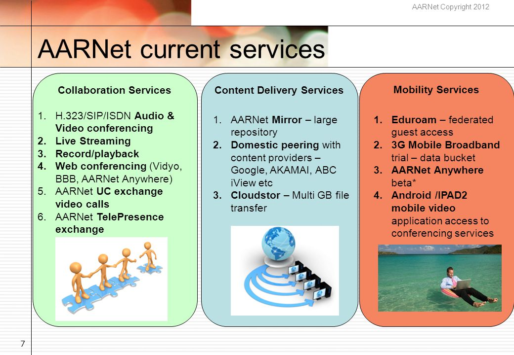 AARNet Copyright 2012 Audio and Video Conferences & Hours Use 2008 onwards 8 National Video Conferencing Service stats