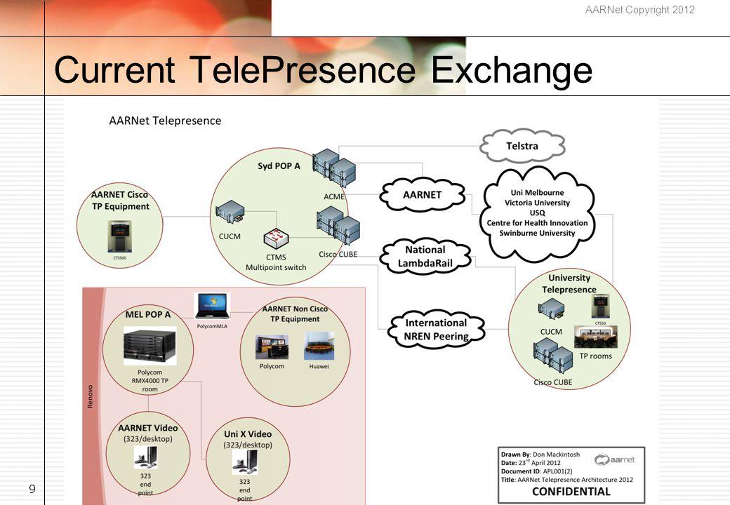 AARNet Copyright 2012 Current TelePresence Exchange 9