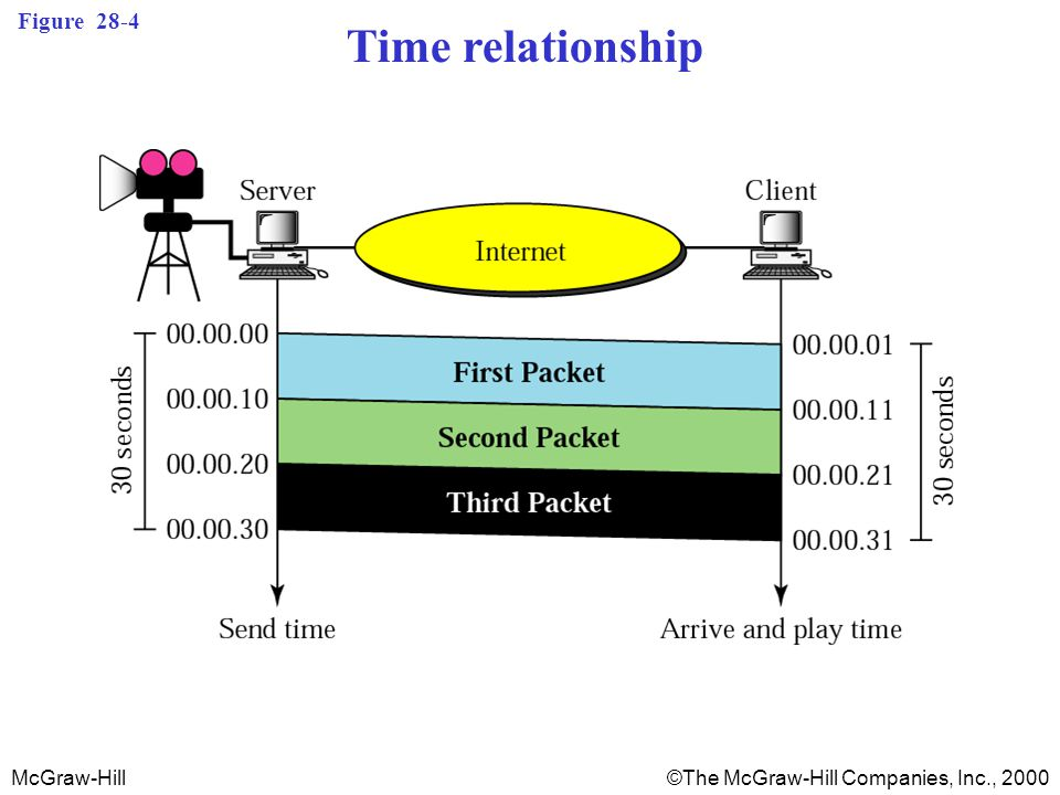 McGraw-Hill©The McGraw-Hill Companies, Inc., 2000 Figure 28-4 Time relationship