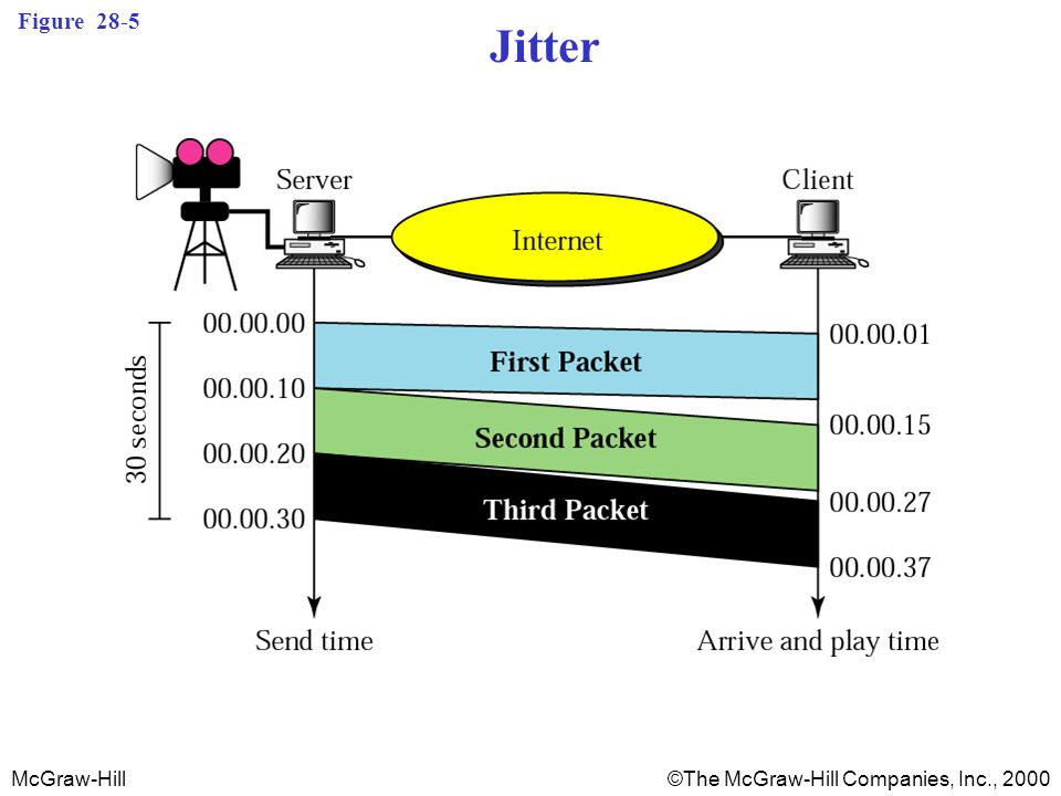 McGraw-Hill©The McGraw-Hill Companies, Inc., 2000 Figure 28-5 Jitter