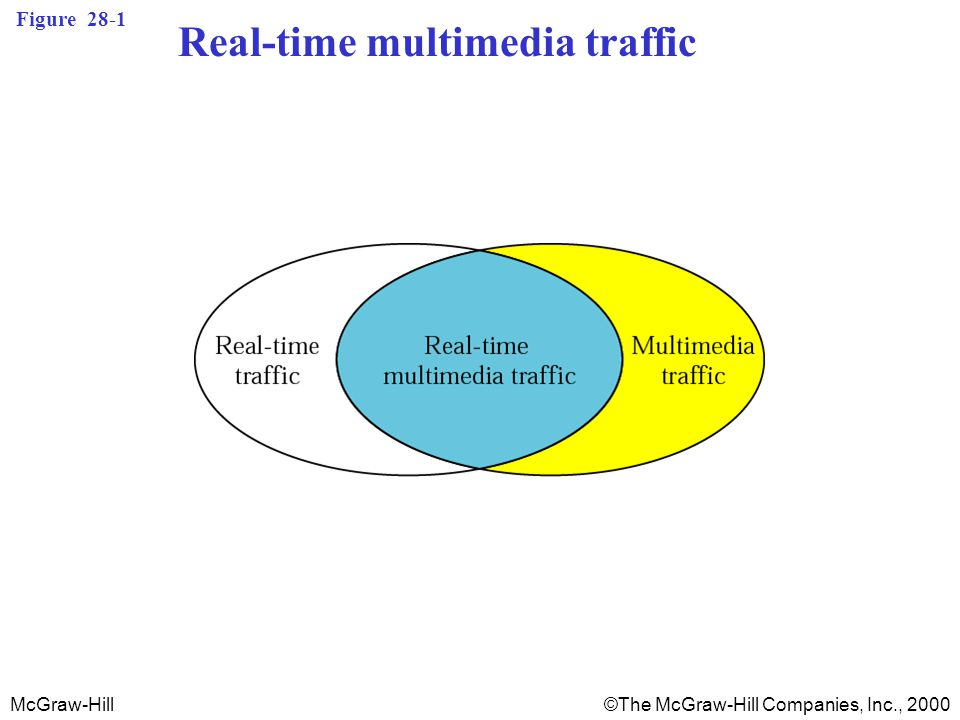 McGraw-Hill©The McGraw-Hill Companies, Inc., 2000 Figure 28-1 Real-time multimedia traffic