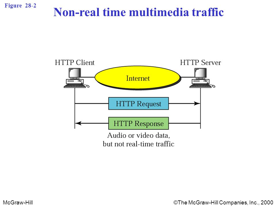 McGraw-Hill©The McGraw-Hill Companies, Inc., 2000 Figure 28-2 Non-real time multimedia traffic