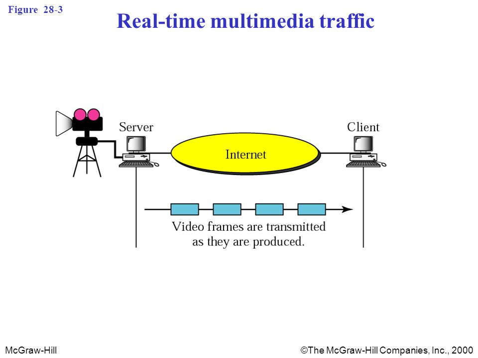 McGraw-Hill©The McGraw-Hill Companies, Inc., 2000 Figure 28-3 Real-time multimedia traffic
