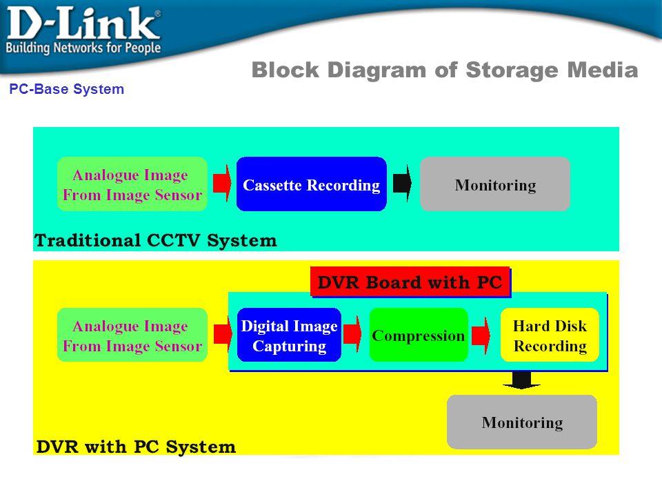 Block Diagram of Storage Media PC-Base System