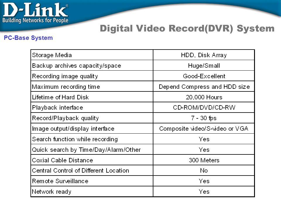 Digital Video Record(DVR) System PC-Base System