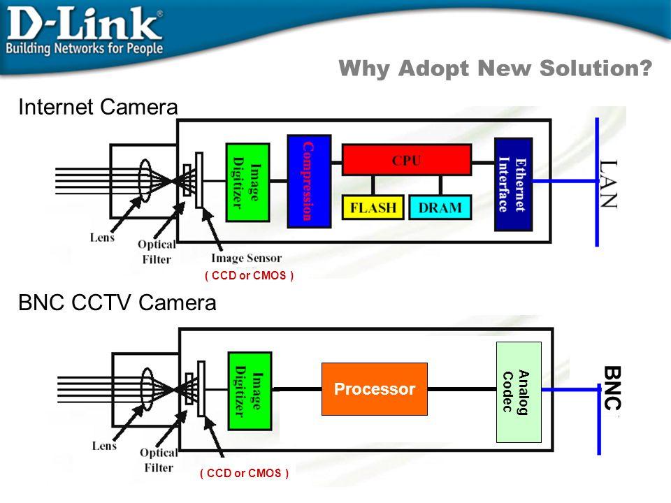 Internet Camera ( CCD or CMOS ) BNC CCTV Camera BNC ( CCD or CMOS ) Processor Analog Codec Why Adopt New Solution?