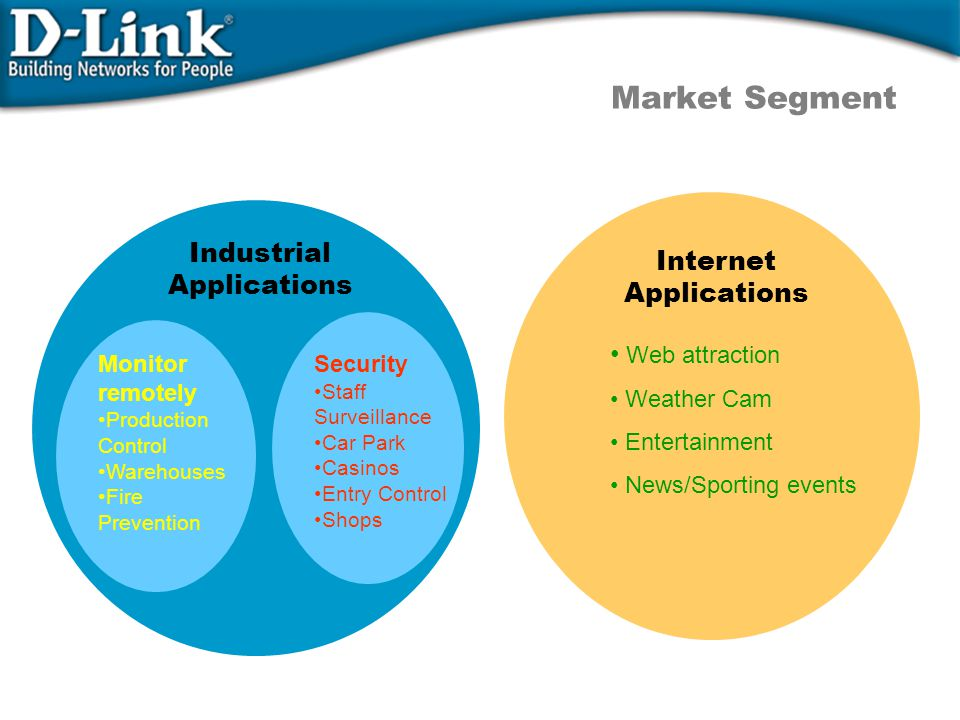 Market Segment Internet Applications Web attraction Weather Cam Entertainment News/Sporting events Industrial Applications Monitor remotely Production Control Warehouses Fire Prevention Security Staff Surveillance Car Park Casinos Entry Control Shops