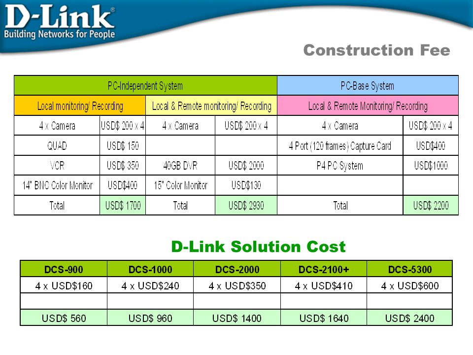 Construction Fee D-Link Solution Cost