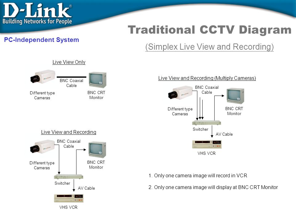 Traditional CCTV Diagram (Simplex Live View and Recording) Live View Only Different type Cameras BNC Coaxial Cable BNC CRT Monitor Live View and Recor