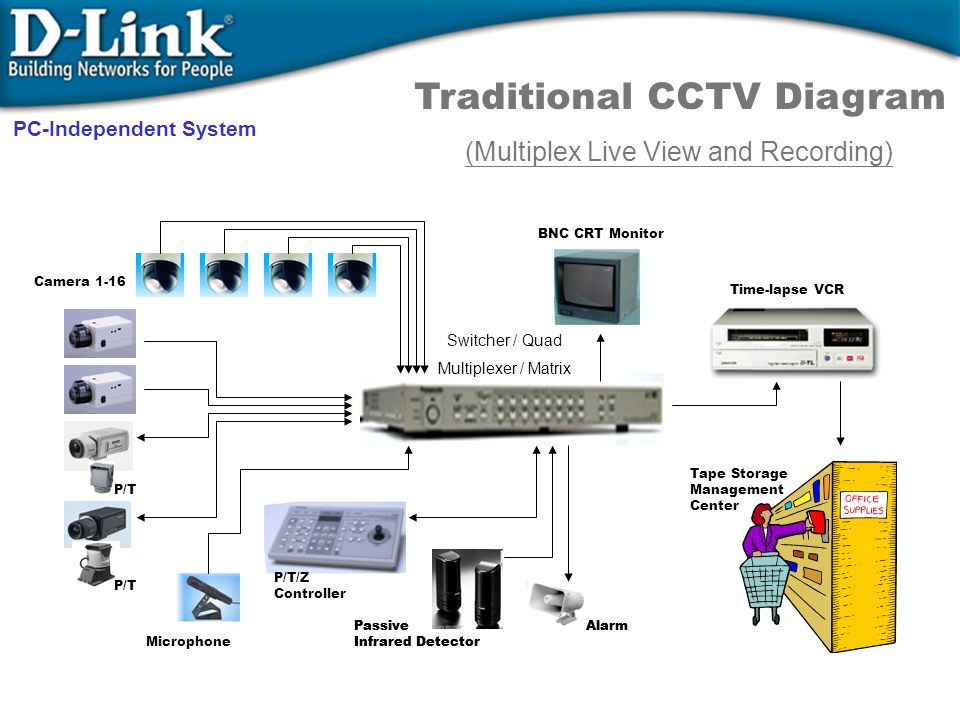 Microphone AlarmPassive Infrared Detector AlarmPassive Infrared Detector P/T/Z Controller BNC CRT Monitor P/T Camera 1-16 Time-lapse VCR Tape Storage Management Center Switcher / Quad Multiplexer / Matrix Traditional CCTV Diagram (Multiplex Live View and Recording) PC-Independent System
