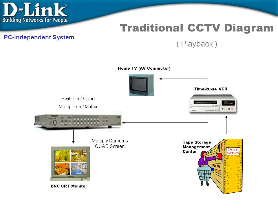 Home TV (AV Connector) Time-lapse VCR Tape Storage Management Center Switcher / Quad Multiplexer / Matrix Multiply Cameras QUAD Screen BNC CRT Monitor Traditional CCTV Diagram ( Playback ) PC-Independent System