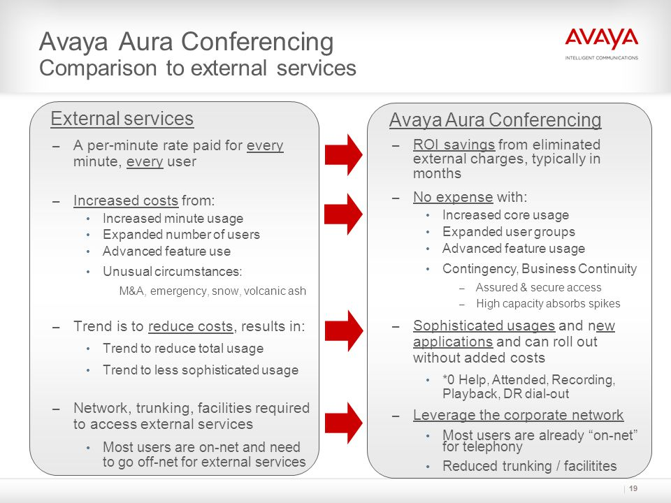 Avaya Aura Conferencing Compound TCO/ROI Advantages beyond CSP avoided costs…  Platform for growth – Accommodate organic & in-organic sources  New usages & applications add value – Emergency response, Webinars, archived Trainings, proactive customer reach out – Foundational video MCU capability (Enterprise) augments existing video strategy  Increased security of voice & data – Leverages corporate network, on-network calling  Leverages Avaya Aura ® architecture – Centralized application, global access, reduced trunking, multi-vendor  Leverages desktop UC clients from Avaya and 3 rd parties – Higher quality, enhanced experience – Increased agility and productivity