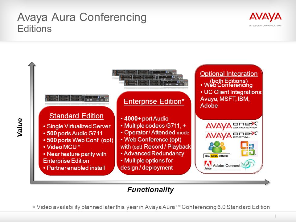 Avaya Conferencing Enterprise & Standard editions Side by side comparison Adobe CP OneX Comm.