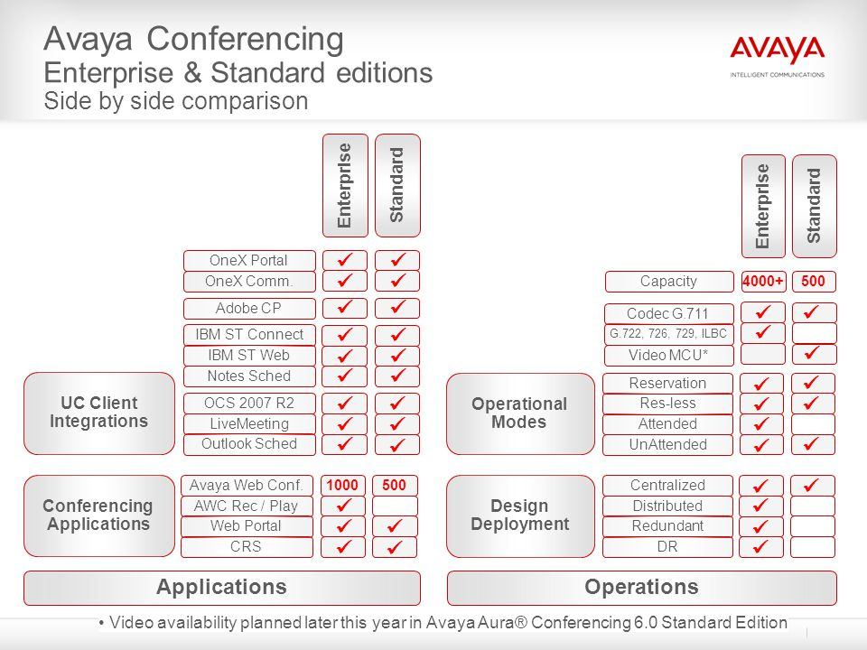Avaya Aura Conferencing Web Conferencing integration - expands the solution