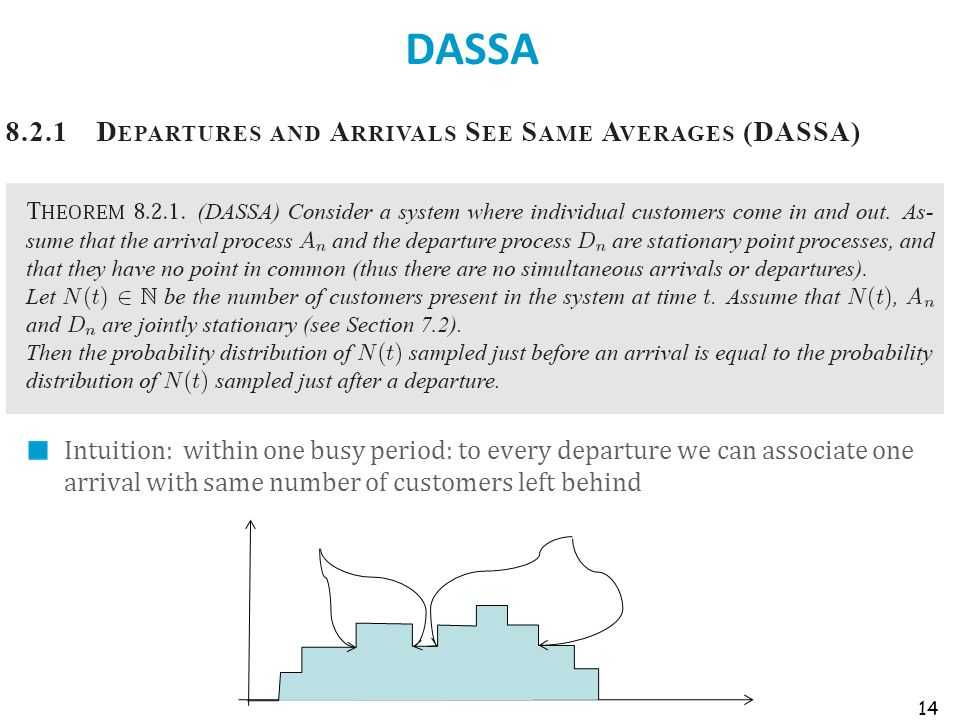 DASSA Intuition: within one busy period: to every departure we can associate one arrival with same number of customers left behind 14