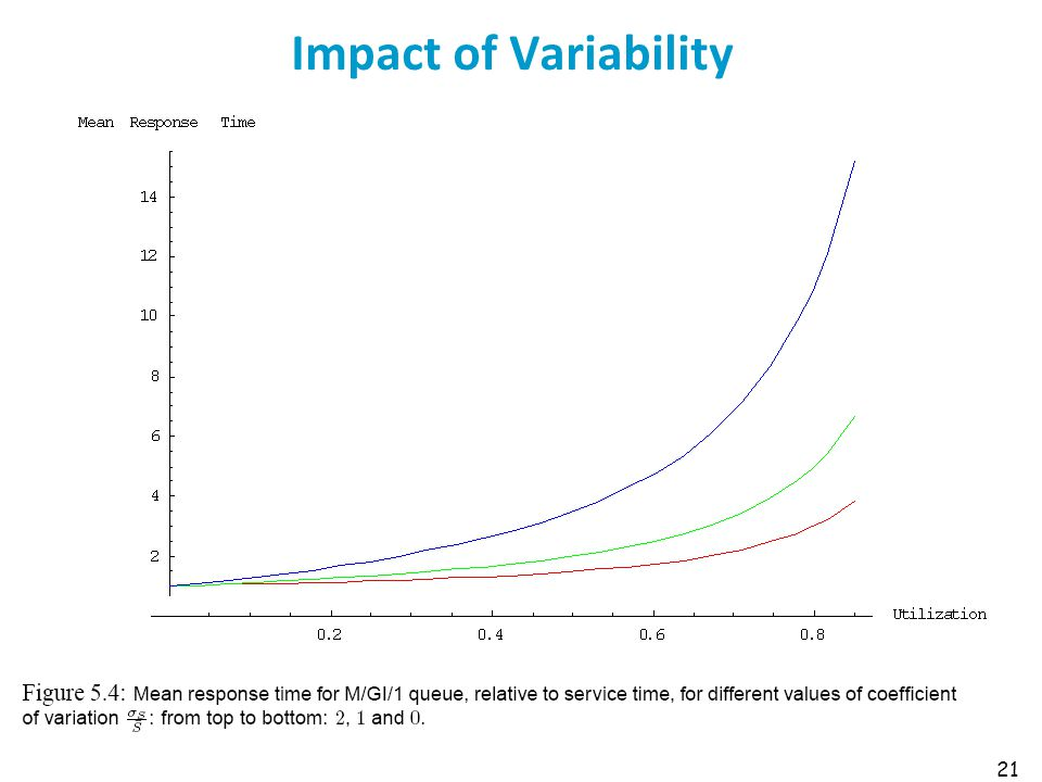 Impact of Variability 21