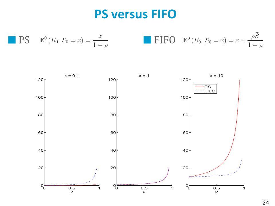 PS versus FIFO PSFIFO 24