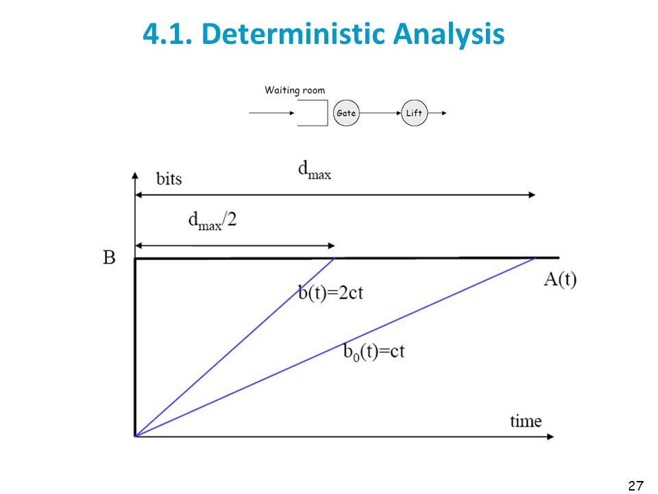 4.1. Deterministic Analysis 27