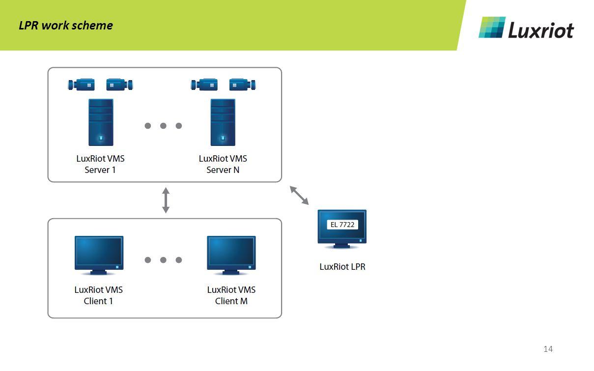 14 LPR work scheme
