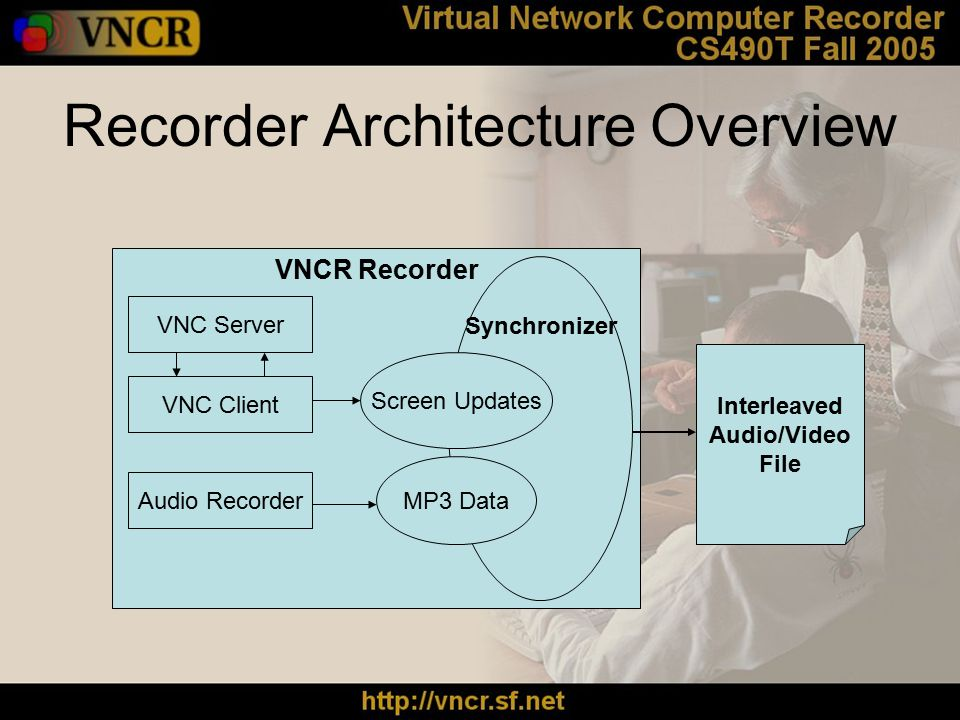 Recorder Architecture Overview VNCR Recorder VNC Server VNC Client Audio Recorder Synchronizer MP3 Data Screen Updates Interleaved Audio/Video File