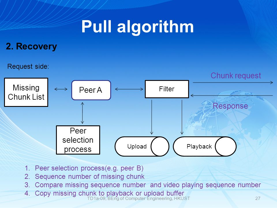 Pull algorithm Peer A Peer selection process Filter Chunk request Response Missing Chunk List 1.Peer selection process(e.g.